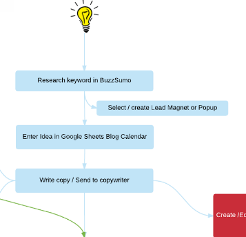 Blogging & Content Creation Mind Map